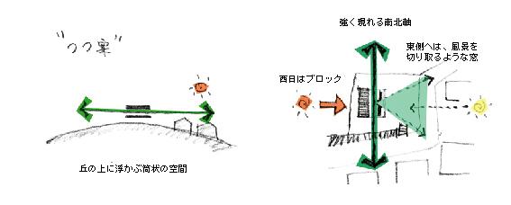 ダイアグラム_つつ案